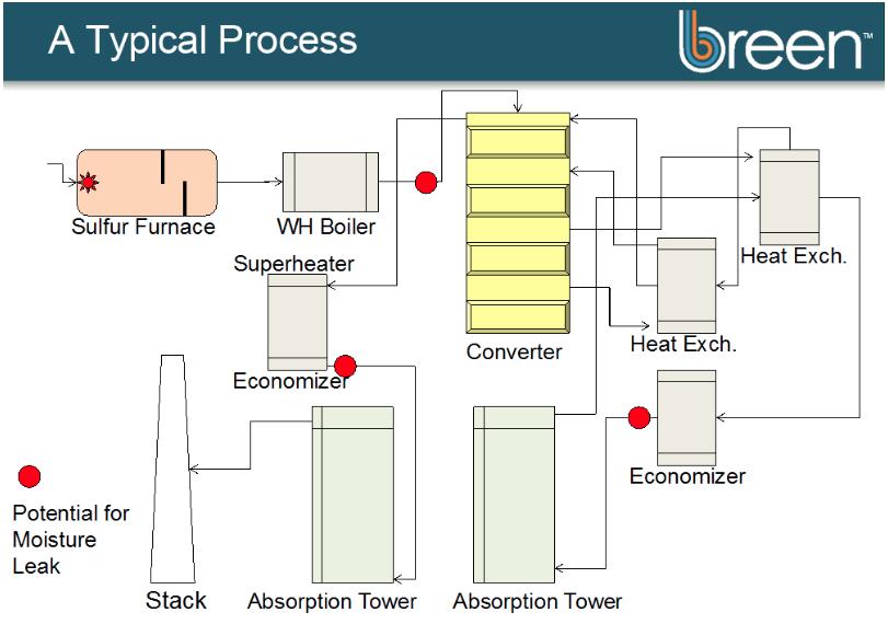 Planta de ácido diagrama ventiladores
